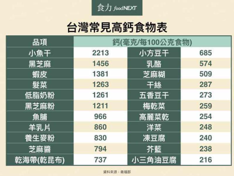 台灣常見高鈣食物表