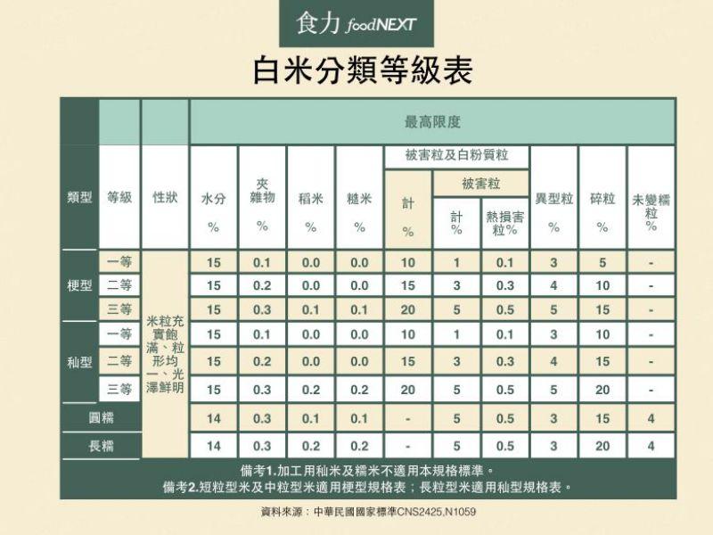 白米分類等級表