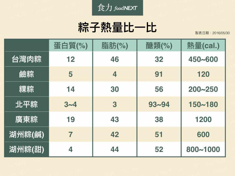 粽子熱量比較表