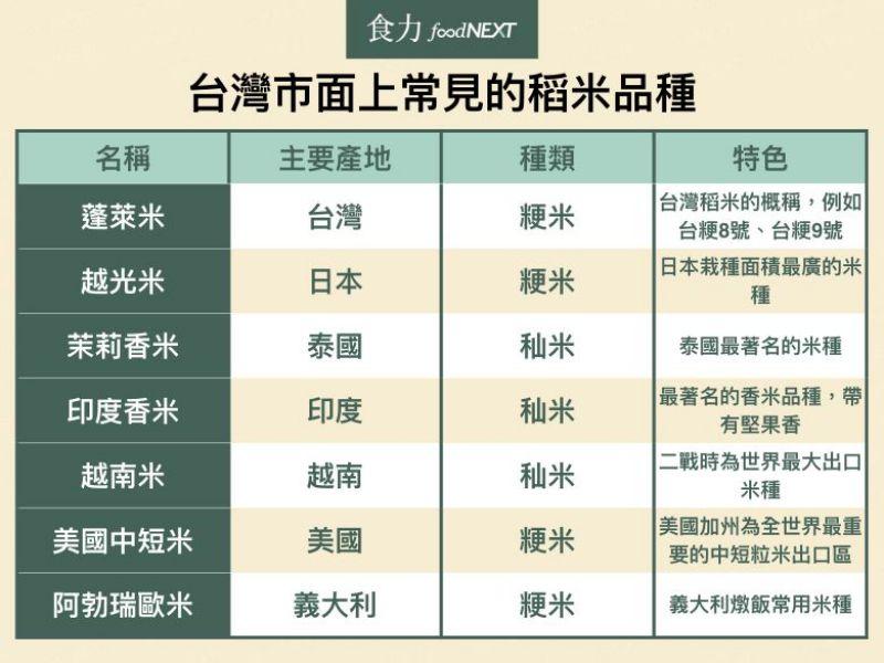 台灣市面常見的稻米品種