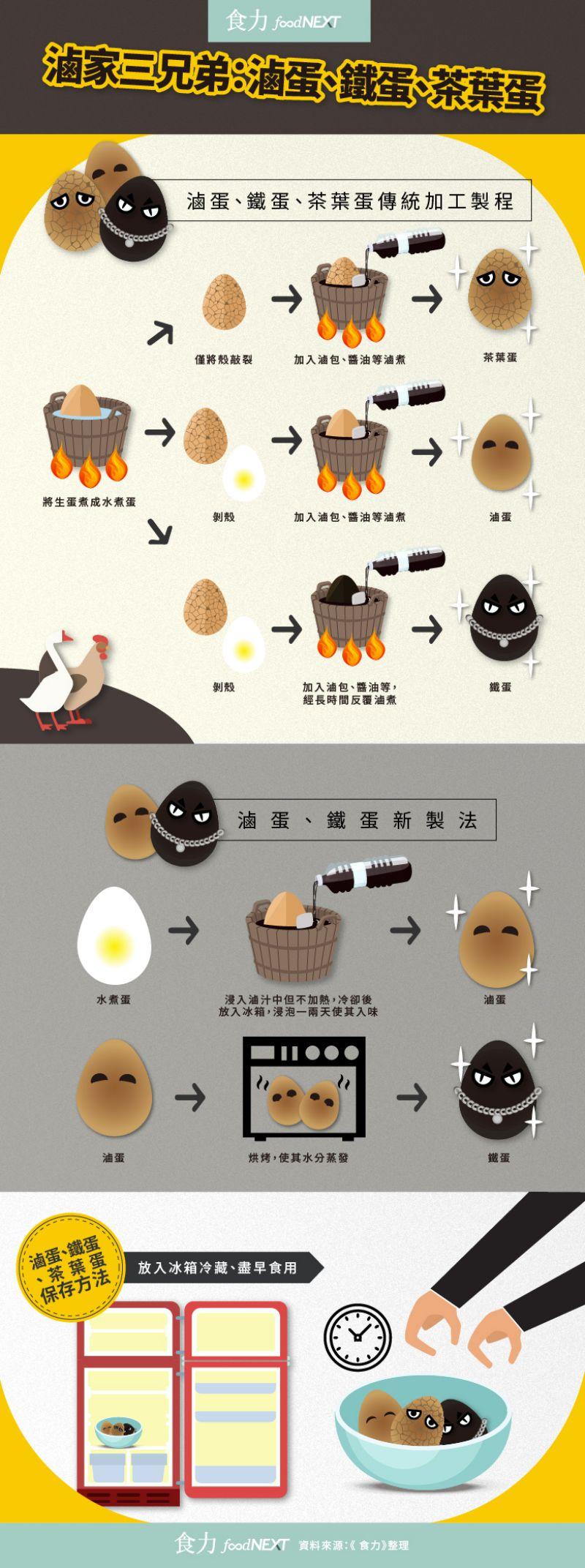 滷製蛋品加工製程