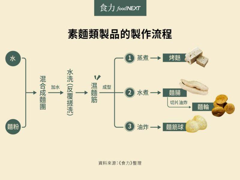素麵類製品的製程