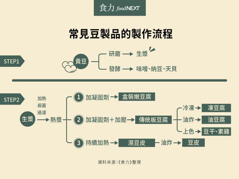 常見豆製品的製作流程