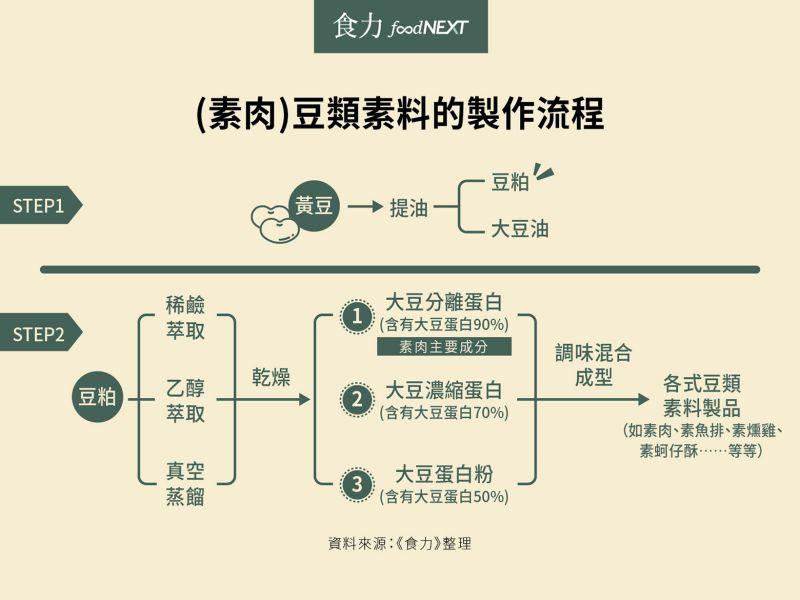 素肉 豆類素料的製作流程