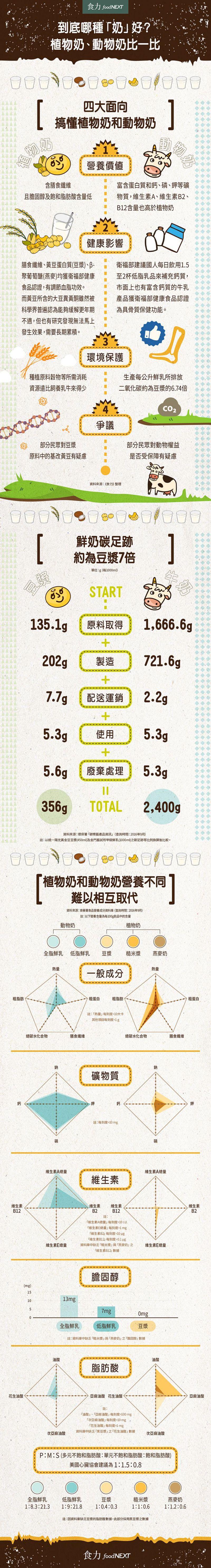 圖表 植物奶、動物奶比一比